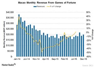 uploads/2017/01/Macao-revenue-1.png