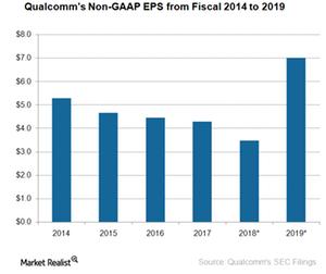 uploads/2018/04/A7_Semiconductors_QCOM_eps-TARGET-1.png