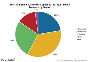 uploads///Total IG Bond Issuance for August