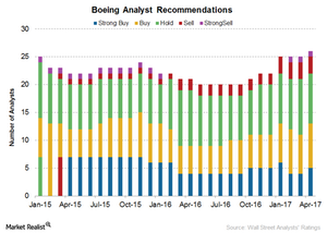 uploads/2017/04/Boeing-Analyst-rating-1.png