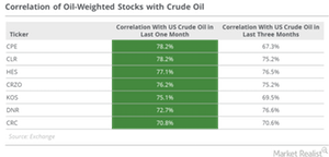 uploads/2016/11/oil-weighted-stock-correlation-1.png