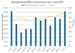 uploads///Manufacturing PMI in South Korea Up in June