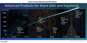 uploads///A_Semiconductors_XLNX_Key revenue drivers