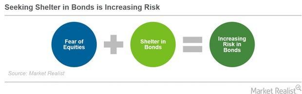uploads///Risk in bonds