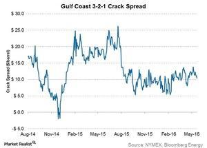 uploads/2016/06/gulf-coast-321-crack-spread-1.jpg