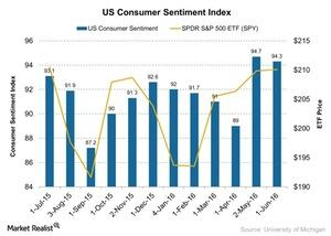 uploads/2016/06/US-Consumer-Sentiment-Index-2016-06-13-1.jpg