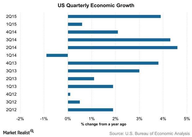 uploads///US Quarterly Economic Growth