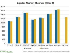 uploads/2019/01/Chart-4-Revenues-1.png