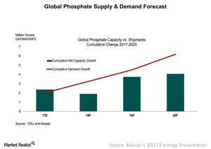 uploads///Global Phosphate Supply Demand Forecast