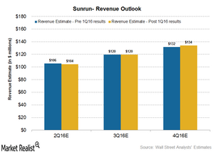 uploads/2016/05/revenue-outlook21.png