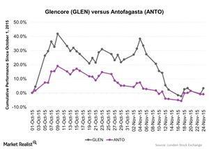 uploads///Glencore GLEN versus Antofagasta ANTO