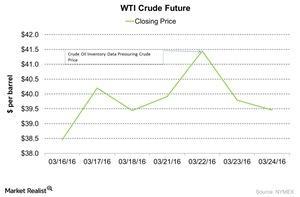 uploads/2016/03/WTI-Crude-Future-2016-03-281.jpg