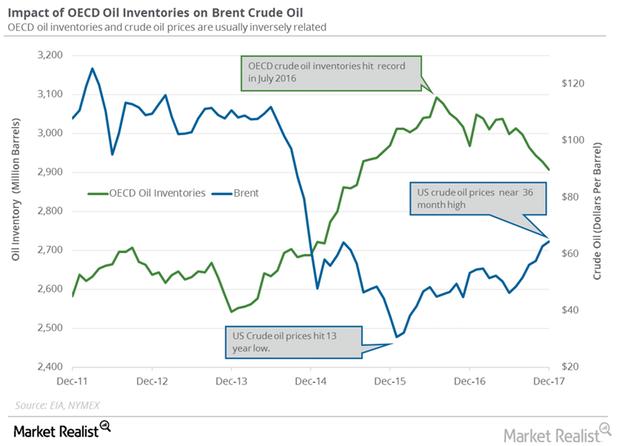 uploads///OECD crude oil inventories