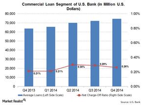 uploads///Commercial Loans