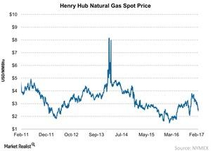 uploads/2017/03/Henry-Hub-Natural-Gas-Spot-Price-2017-03-05-1.jpg