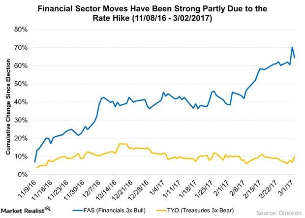 uploads///Financial Sector Moves Have Been Strong Partly Due to the Rate Hike