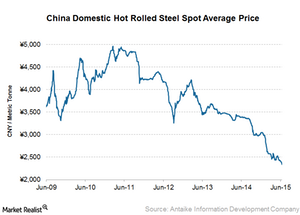 uploads/2015/06/China-steel-prices21.png