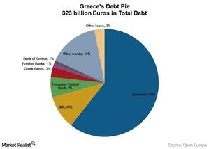 uploads/2015/02/Greeces-Debt-Pie1.jpg