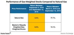 uploads/2016/09/performance-of-gas-weighted-stocks-1.png