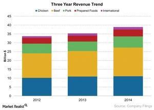 uploads/2014/12/TSN-Three-Year-Revenue-Trend-2014-12-0111.jpg