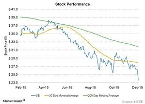 uploads///stock performance short term