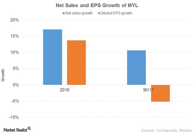 uploads///NET SALES EPS GROWTH MYL