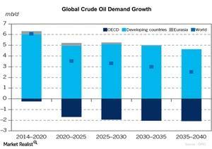 uploads/2016/01/Global-Crude-Oil-Demand-Growth-2016-01-031.jpg