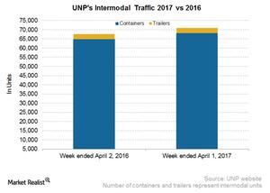 uploads/2017/04/UNP-Intermodal-1.png