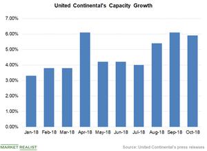 uploads/2018/11/Chart-3-Capacity-1.png