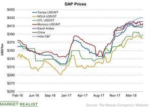uploads/2018/06/DAP-Prices-2018-06-05-1.jpg