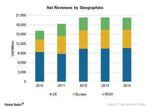 uploads/2015/04/Revenues-by-geograhies1.jpg