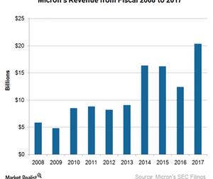 uploads/2018/01/A1_Semiconductors_MU_10-year-annual-revenue-1.png