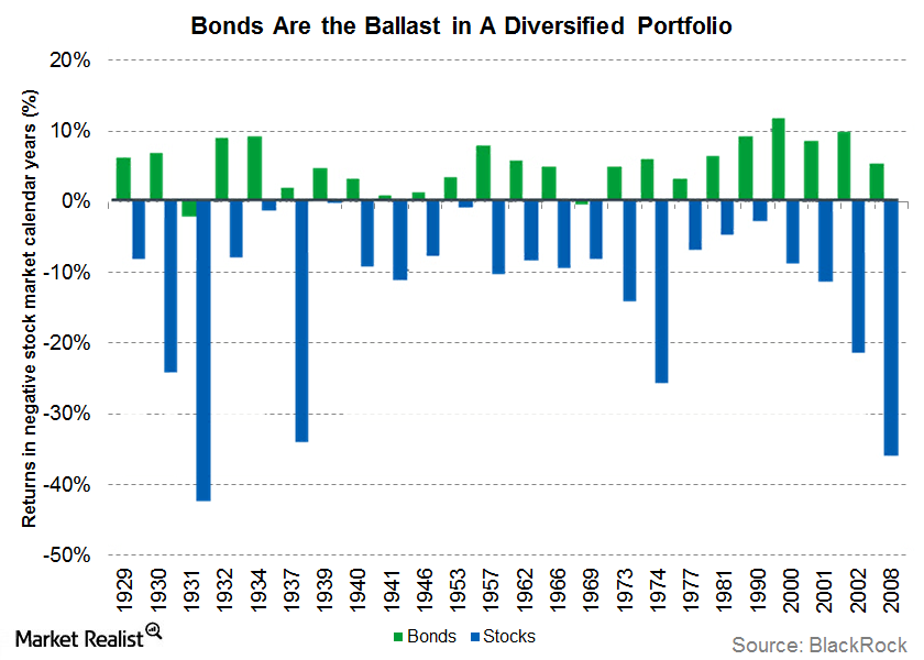 uploads///bonds as ballast