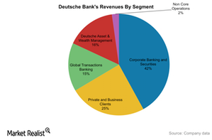 uploads/2015/10/Segmental-Revenues-DB1.png