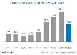 uploads/2017/04/debt-to-ltm-adjusted-ebitda-1.jpg