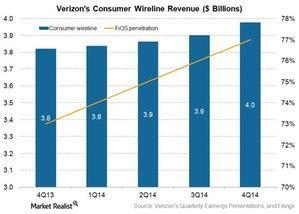 uploads/2015/03/Telecom-Verizon-consumer-wireline-revenues-4Q141.jpg