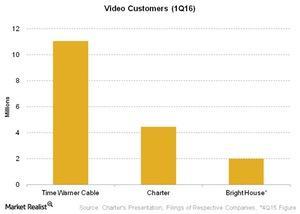 uploads///Telecom Video Customers Q