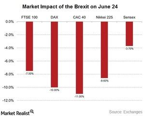 uploads///mkt impact of brexit