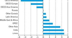 uploads///Growth in Road Transport Oil Demand