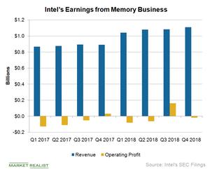 uploads/2019/02/A4_Semiconductors_INTC-NSG-Q1-earnings-1.png