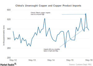 uploads/2016/06/copper-imports-1.png