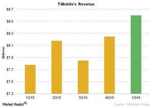 uploads///Telecom T Mobiles Revenue