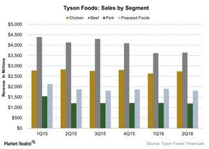 uploads/2016/05/Tyson-Foods-Sales-by-Segment-2016-05-121.jpg