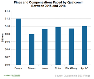 uploads/2018/11/A4_Semiconductors_QCOM_fines-2015-2018-1.png