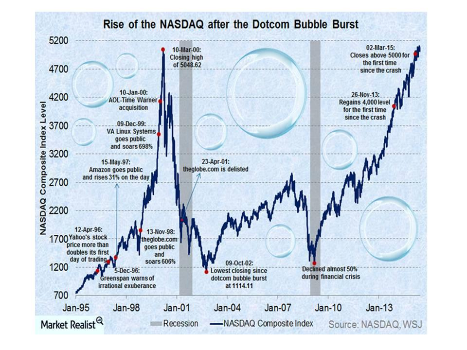uploads///Rise of nasdaq after the dotcom bubble burst