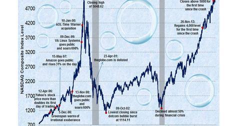 uploads/2015/06/Rise-of-nasdaq-after-the-dotcom-bubble-burst.jpg