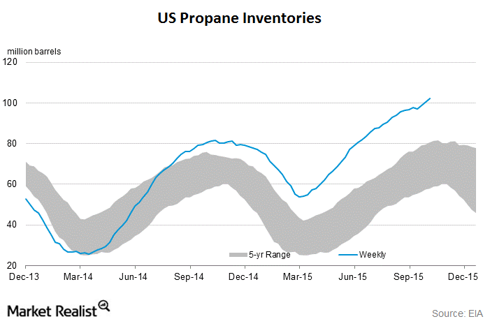 uploads///propane inventories