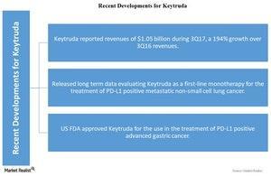 uploads/2017/11/Chart-05-Keytruda-1.jpg