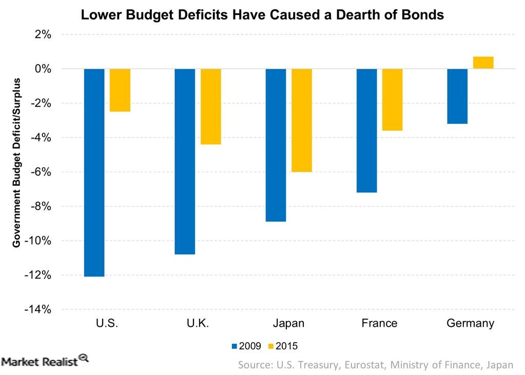 uploads///lower_budget_deficits_have_caused_a_dearth_of_bonds_  _
