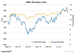 uploads/// MSCI EM Index